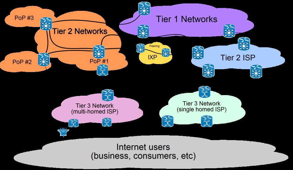 Internet_Core