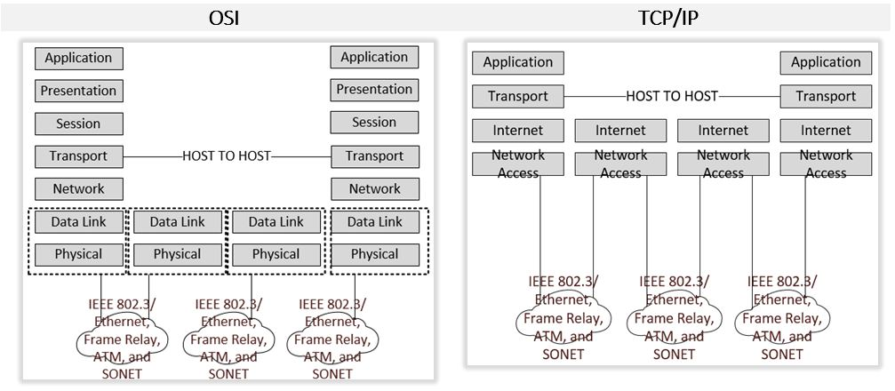 TCP-IP-ISO-REFERENCE-MODEL-COMPARISON-DIFFERENCE